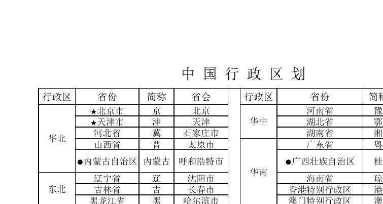 中国行政区域划分(区域、省份、简称、省会、地图)