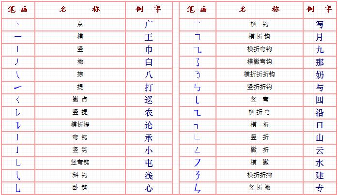 汉字笔画名称及书写顺序图片