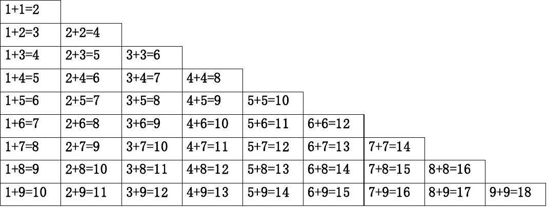 小学数学加减法口诀_小学生数学口诀表_word文档在线阅读与下载_无忧文档