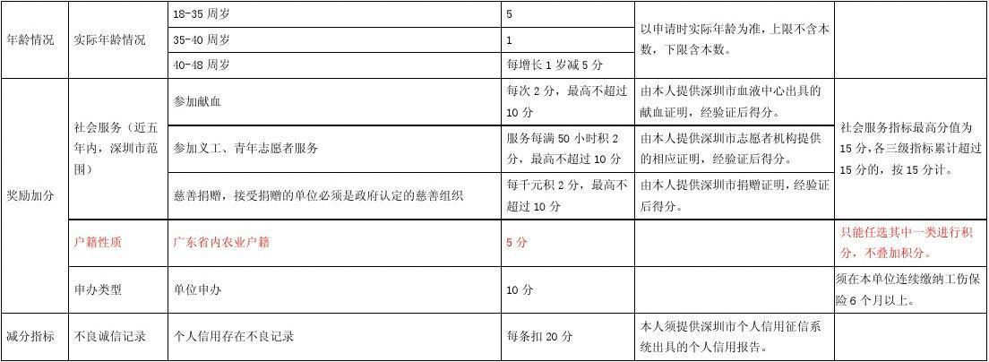 2012积分入户_2012年深圳市外来务工人员积分入户指标及分值表-最新