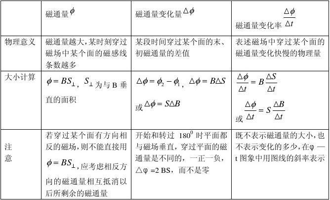 高中物理10大难点之七 法拉第电磁感应定律_w