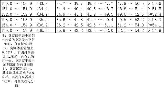 表1.6标准三、四女生小学小学科学体重(中国学v标准年级身高记录图片