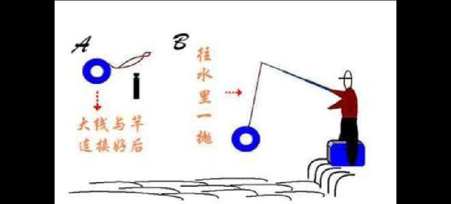 鱼线和鱼竿的绑法-最全图解