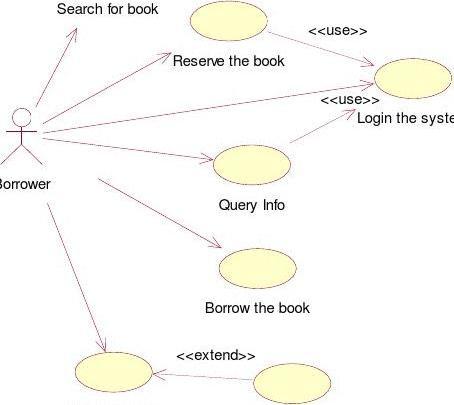 uml建模-图书馆管理系统