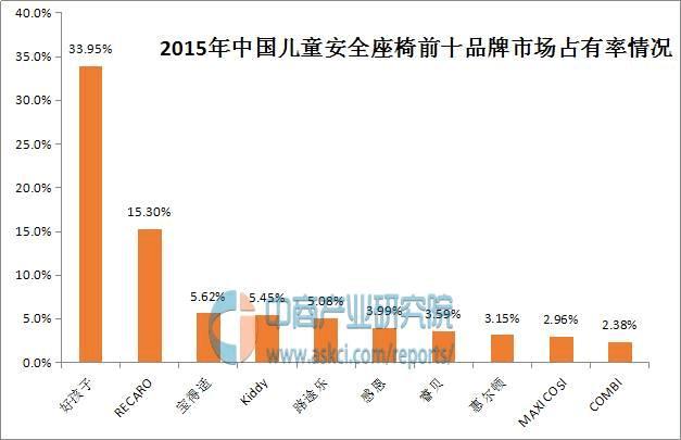 中国儿童安全座椅十大品牌排名/