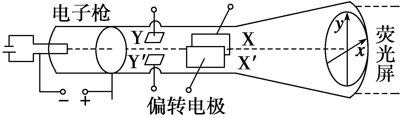 示波器原理_所有分类 第六节《示波器的奥秘》3  示波管的工作原理:示波器的核心