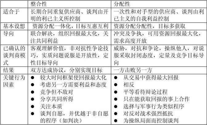 2014年采购与供应谈判考点