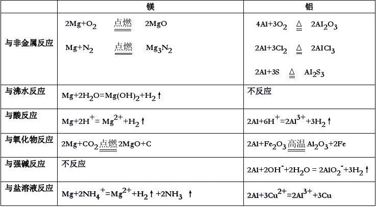 镁铝及其化合物