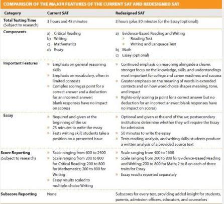 2016新SAT考试深度解析(样题预览)