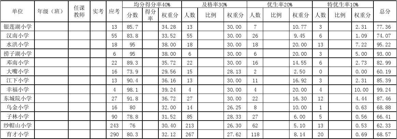 汉南区小学教师湖滨学科考核成绩综合量化表(德州市小学北路指标图片
