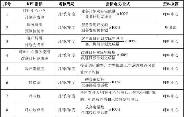 客服部绩效考核指标表