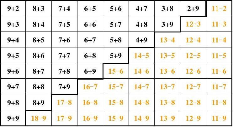 10以内加法,减法表-20以内进位加法,退位减法表图片