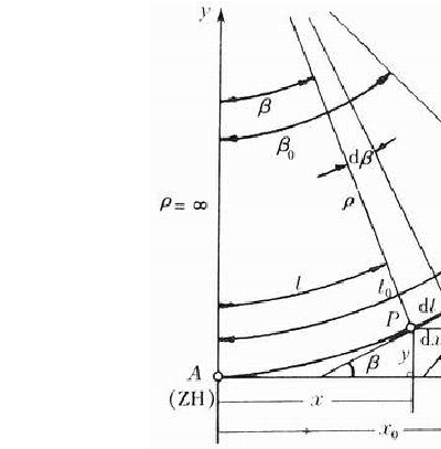 缓和曲线的曲线铣床图纸上给了个平曲线的要素8140要素图纸图片