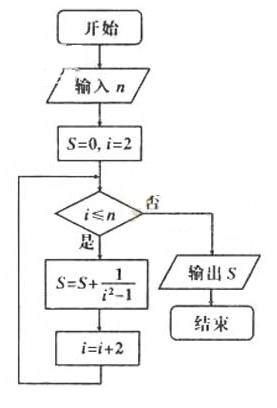 2013--2014程序框图高考题