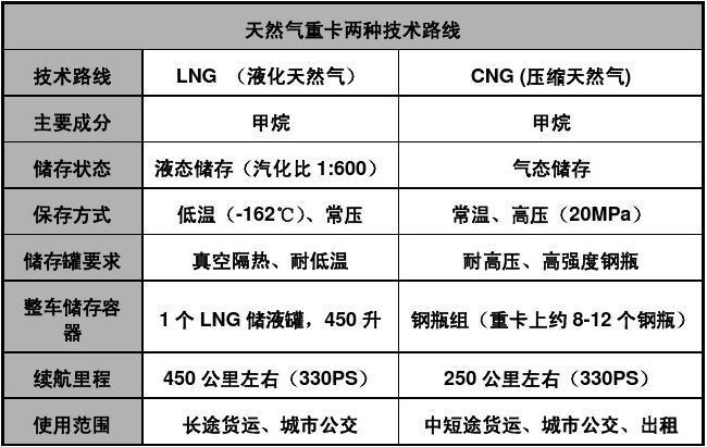 柴油重卡与LNG重卡的对比