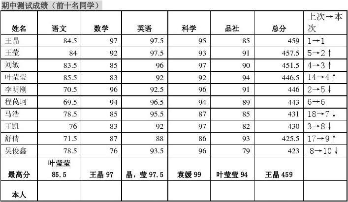 701班七下期中素质测评反馈单20124