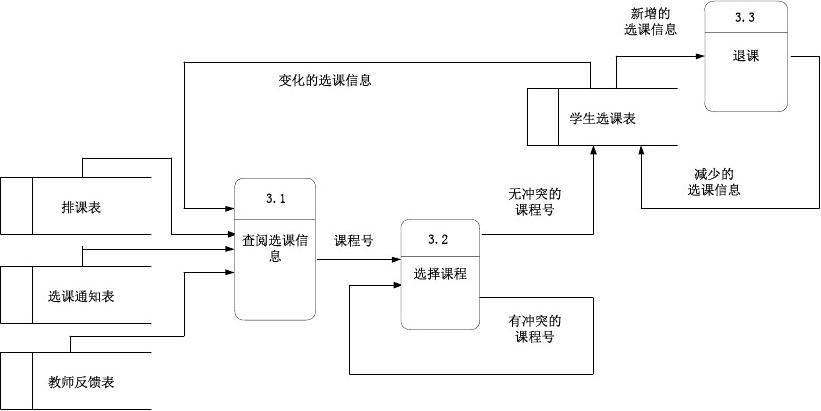 学生选课系统数据流图