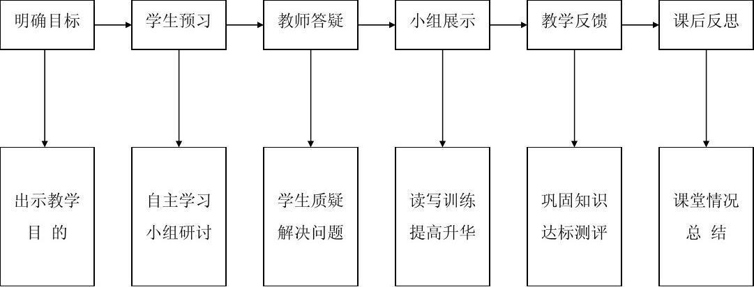 17-5英语课堂教学模式流程图1_word文档在线