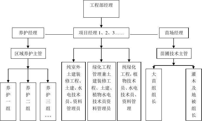 工程部组织架构及流程