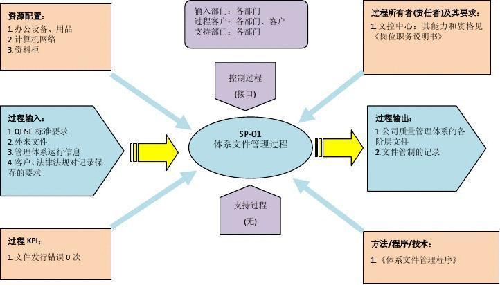 体系文件管理程序