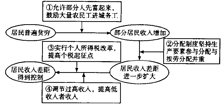 武胜中学高2015届10月考政治月考