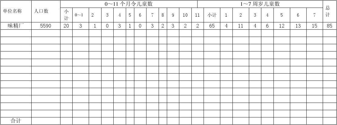 童统计表_2013年0-7流动儿童统计表
