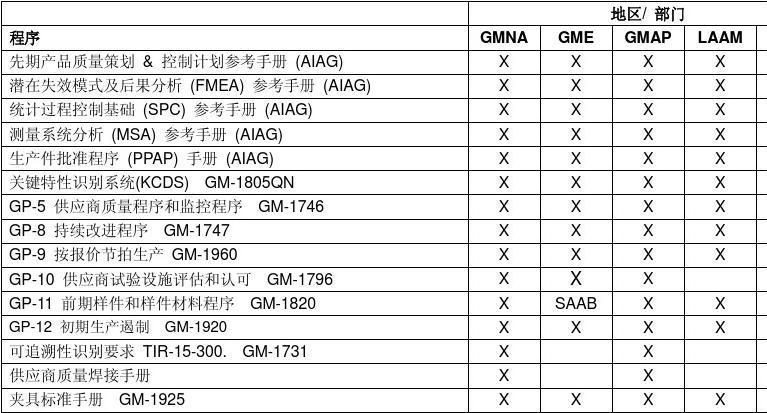 汽车零件供应商质量要求(DOC 8页