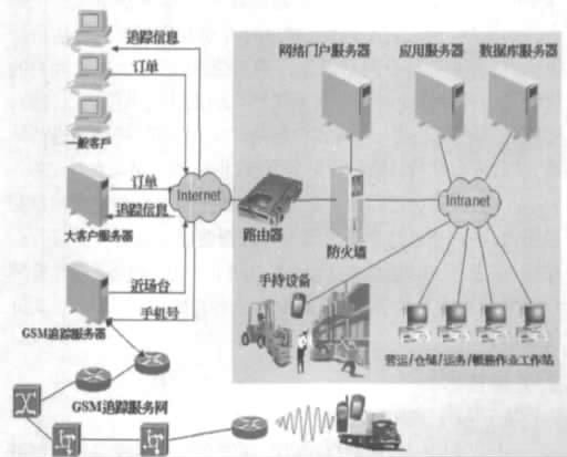 基于WebService的物流信息系统的开发及应用