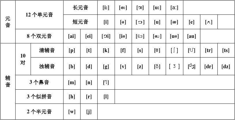 免费文档 所有分类 外语学习 英语学习 48个国际音标表及发音要领  48
