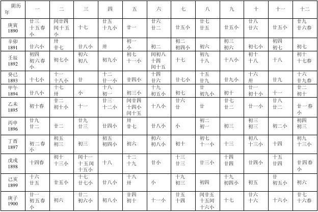 甲子日推纪日干支及起运数表