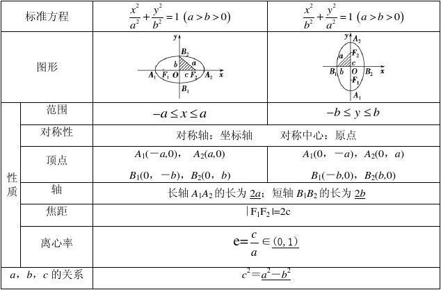 椭圆双曲线知识点总结