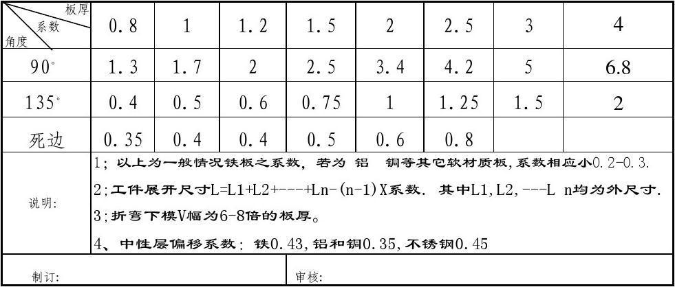 折弯系数一览表
