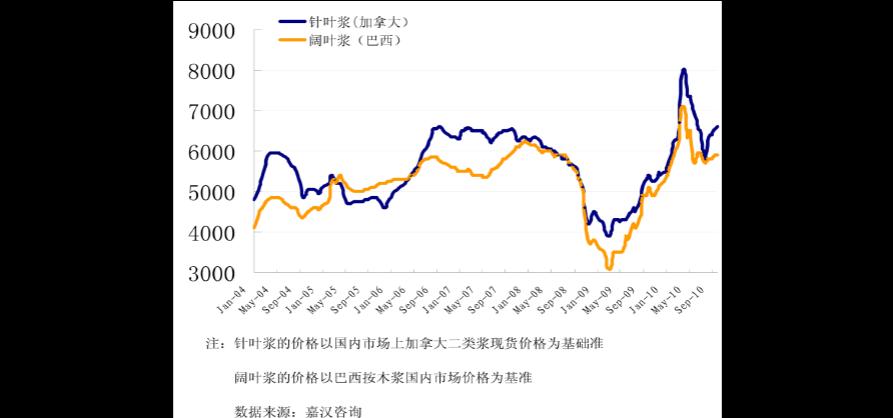 国际纸浆价格_在国际纸浆价格暴涨的刺激下,本周国内纸浆价格出现大幅跳高向上的