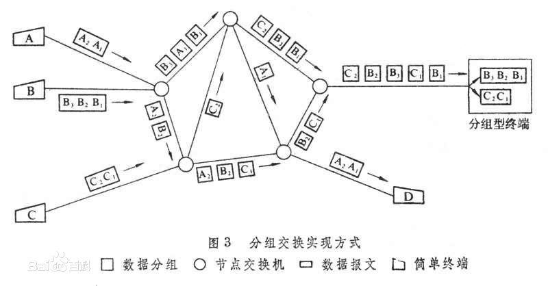 计算机网络分组_计算机网络--图解电路交换与分组交换_word文档在线阅读与下载_无