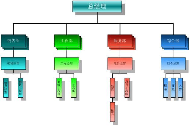 房地产公司组织架构图片