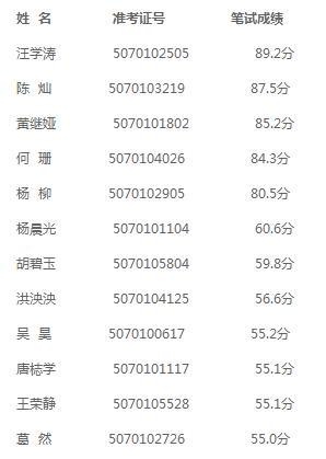 2015年六安叶集农商行招聘笔试成绩面试名单