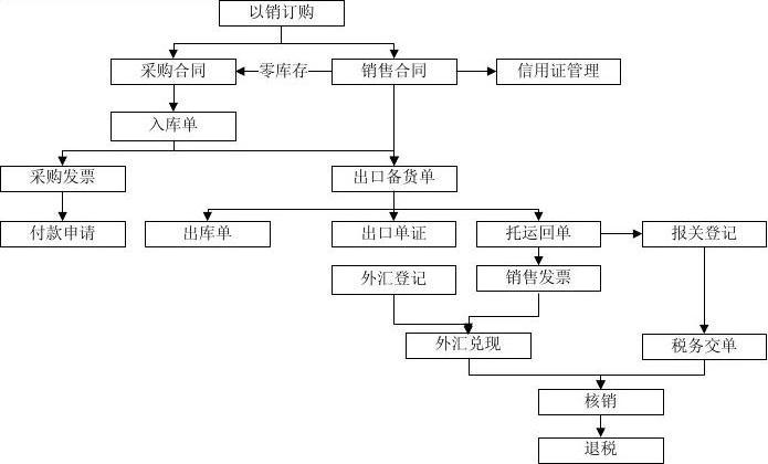 国内贸易业务流程图_进出口贸易业务流程图_word文档在线阅读与下载_免费文档