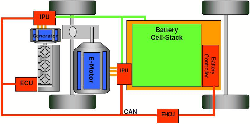 浅谈插电式混合动力汽车与增程式纯电动汽车的区别