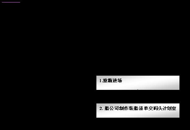 中海内贸集装箱_集装箱出口业务流程图_集装箱进口货运流程图详解_微信公众号文章