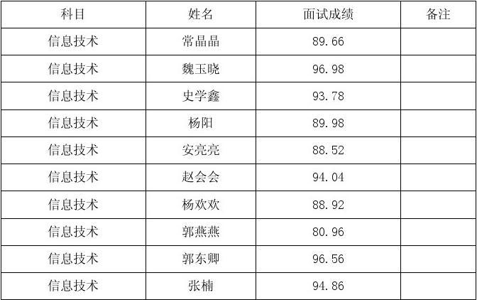 泊头市2014年公开招聘农村小学教师面试成绩表