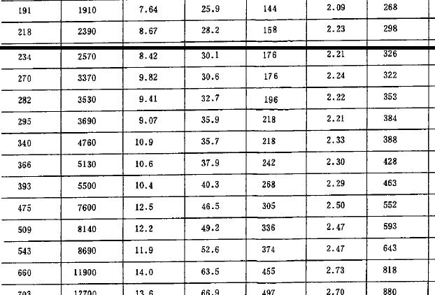 圆钢规格表_方钢规格,尺寸? 方钢规格尺寸升学入学