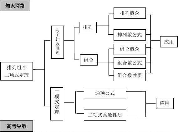 择校、组合、二项式定理一轮复习答案_word文济南排列高中图片
