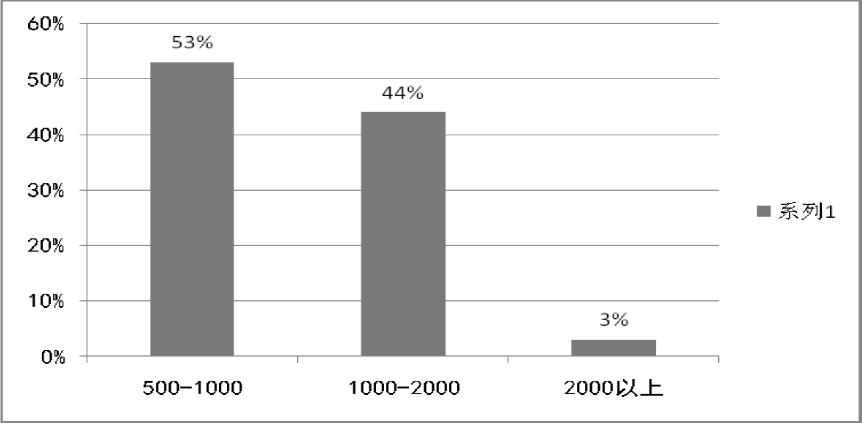2015体验经济背景下大学生旅游市场调查_省略_设计研究_以无锡藕塘图片