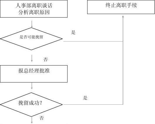 人事流程_管理部人事工作流程图[1]