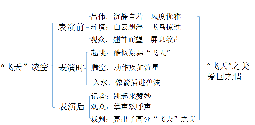 """部编上册版语文八年级人教第3课《""""飞天""""凌空设计学法指导教案跳水图片"""