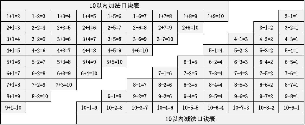 2012江苏理科投档线_小学一年级加减法口诀表_word文档免费下载_文档大全