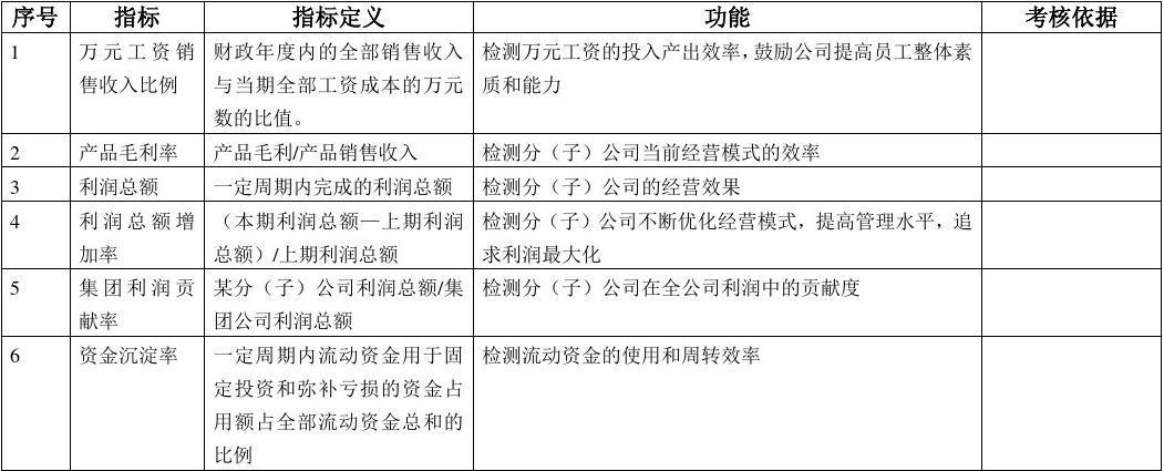 绩效考核KPI指标库