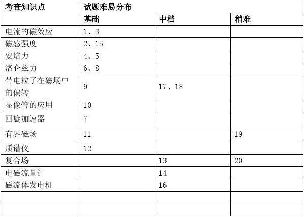 2013高考总复习闯关密训物理卷专题8 磁场
