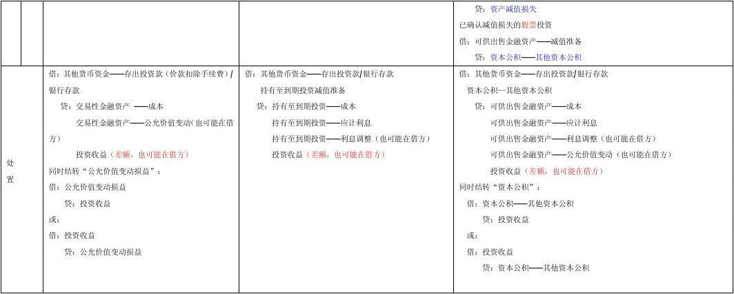 2013年初级会计分录-交易性金融资产、可供出
