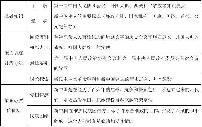 《第1课中国人民站起来了》高中新人教版作文教案作文v人民童年图片